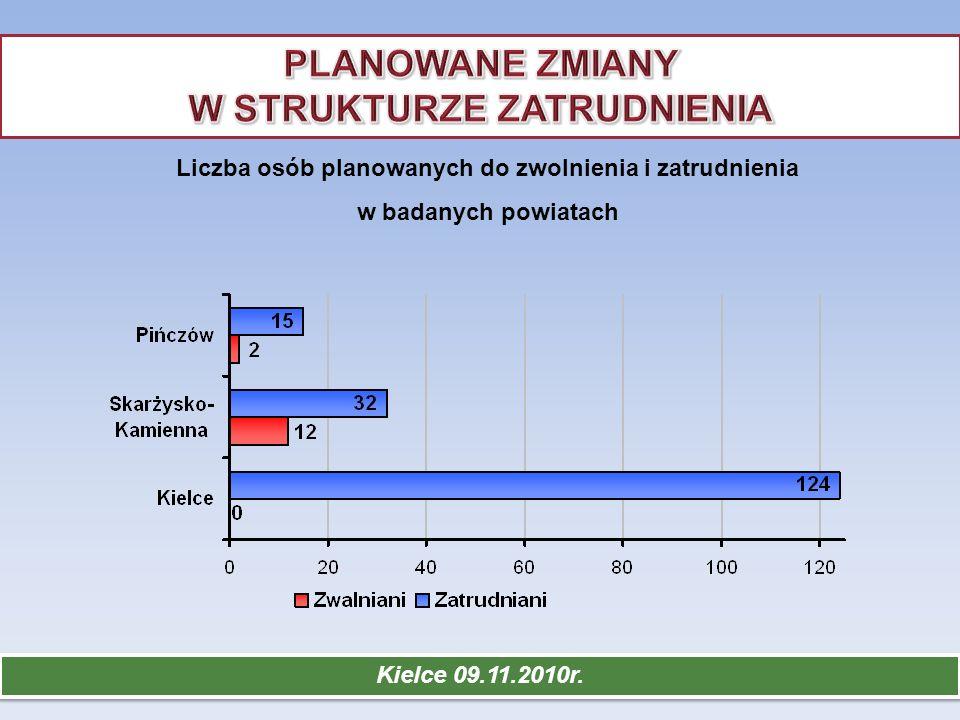 Liczba osób planowanych do zwolnienia i zatrudnienia w badanych powiatach