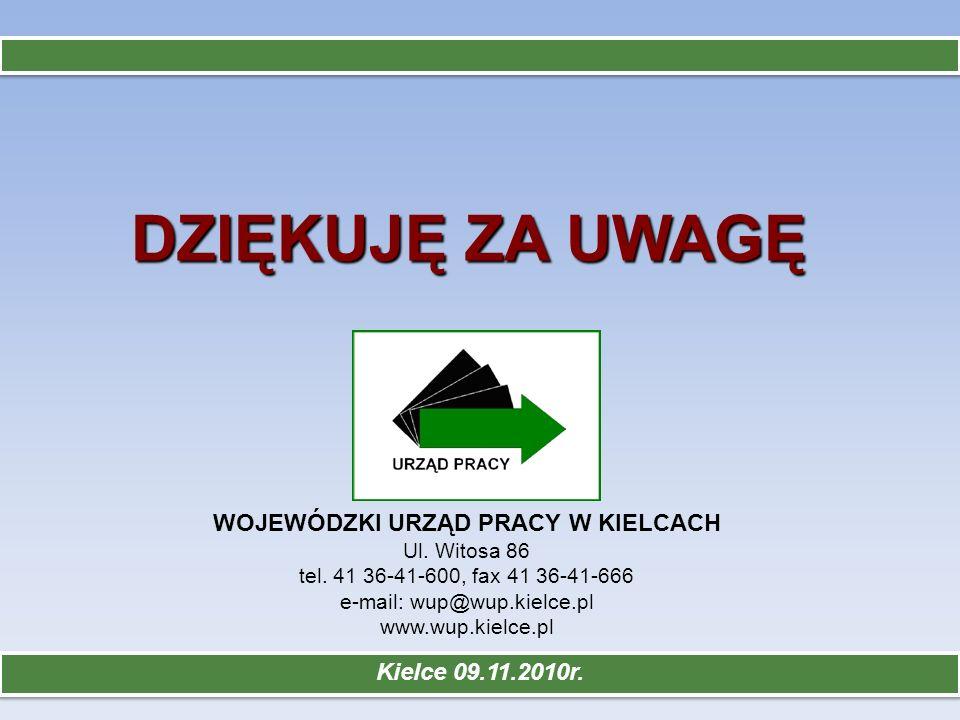 Kielce 09.11.2010r. DZIĘKUJĘ ZA UWAGĘ WOJEWÓDZKI URZĄD PRACY W KIELCACH Ul. Witosa 86 tel. 41 36-41-600, fax 41 36-41-666 e-mail: wup@wup.kielce.pl ww