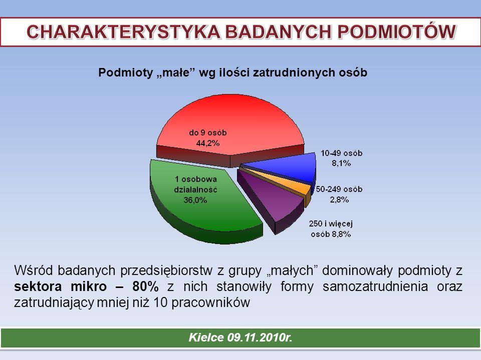 Kielce 09.11.2010r. Udział podmiotów w rynku pracy badanych powiatów wg wielkości zatrudnienia