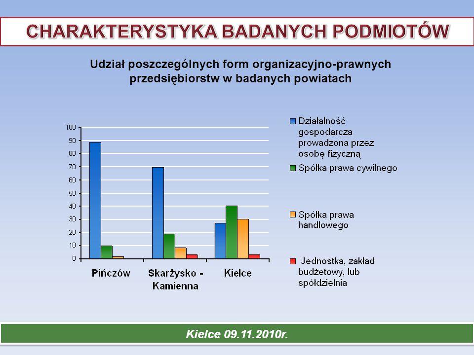 Kielce 09.11.2010r. Udział poszczególnych form organizacyjno-prawnych przedsiębiorstw w badanych powiatach