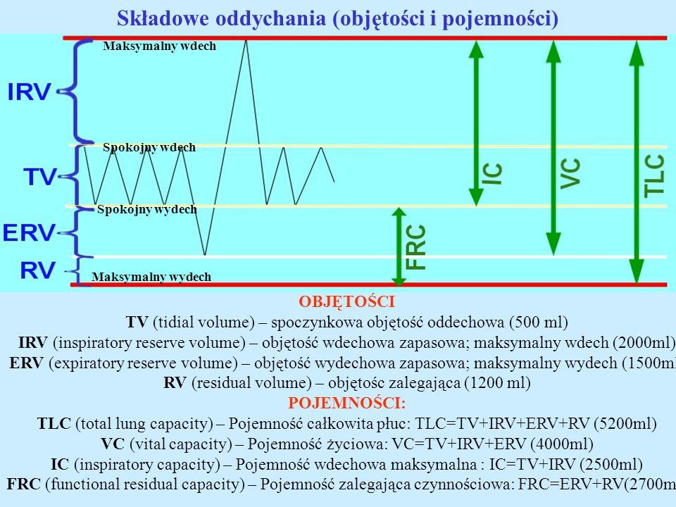Składowe oddychania (objętości i pojemności) OBJĘTOŚCI TV (tidial volume) – spoczynkowa objętość oddechowa (500 ml) IRV (inspiratory reserve volume) –