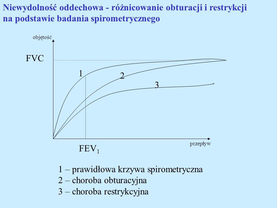 FVC FEV 1 1 2 3 1 – prawidłowa krzywa spirometryczna 2 – choroba obturacyjna 3 – choroba restrykcyjna Niewydolność oddechowa - różnicowanie obturacji