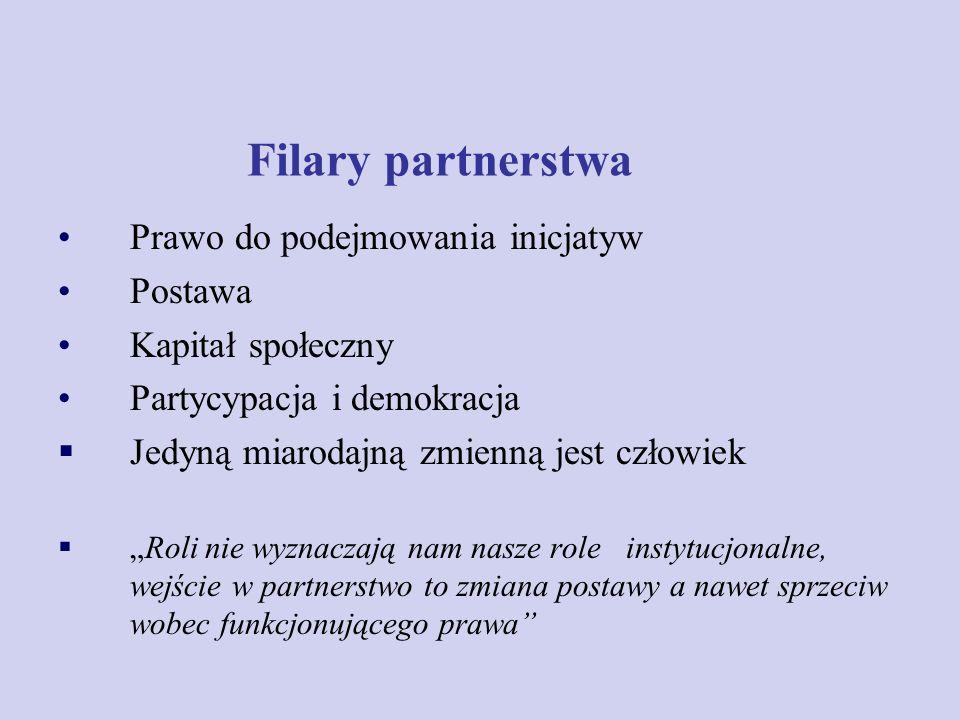 Filary partnerstwa Prawo do podejmowania inicjatyw Postawa Kapitał społeczny Partycypacja i demokracja Jedyną miarodajną zmienną jest człowiek Roli ni