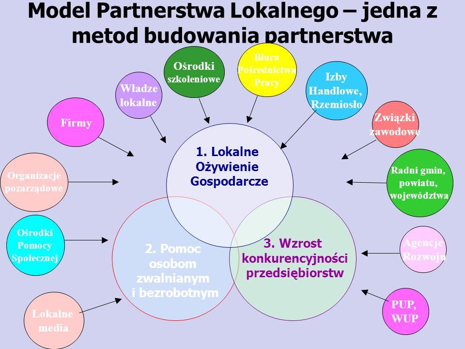 Związki zawodowe 2. Pomoc osobom zwalnianym i bezrobotnym 3. Wzrost konkurencyjności przedsiębiorstw 1. Lokalne Ożywienie Gospodarcze Model Partnerstw