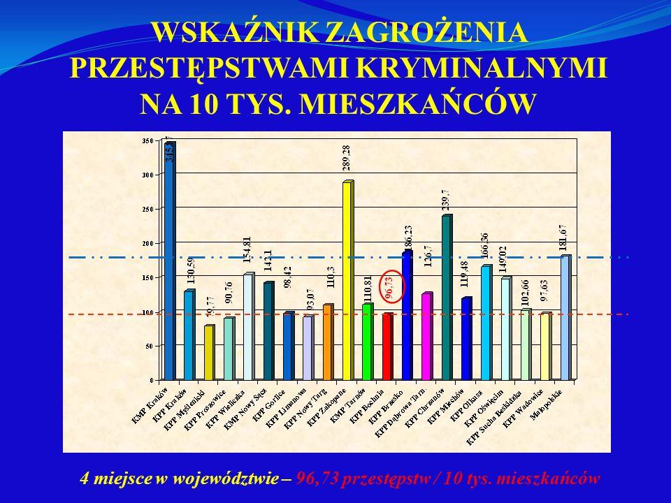 WSKAŹNIK ZAGROŻENIA PRZESTĘPSTWAMI KRYMINALNYMI NA 10 TYS. MIESZKAŃCÓW 4 miejsce w województwie – 96,73 przestępstw / 10 tys. mieszkańców