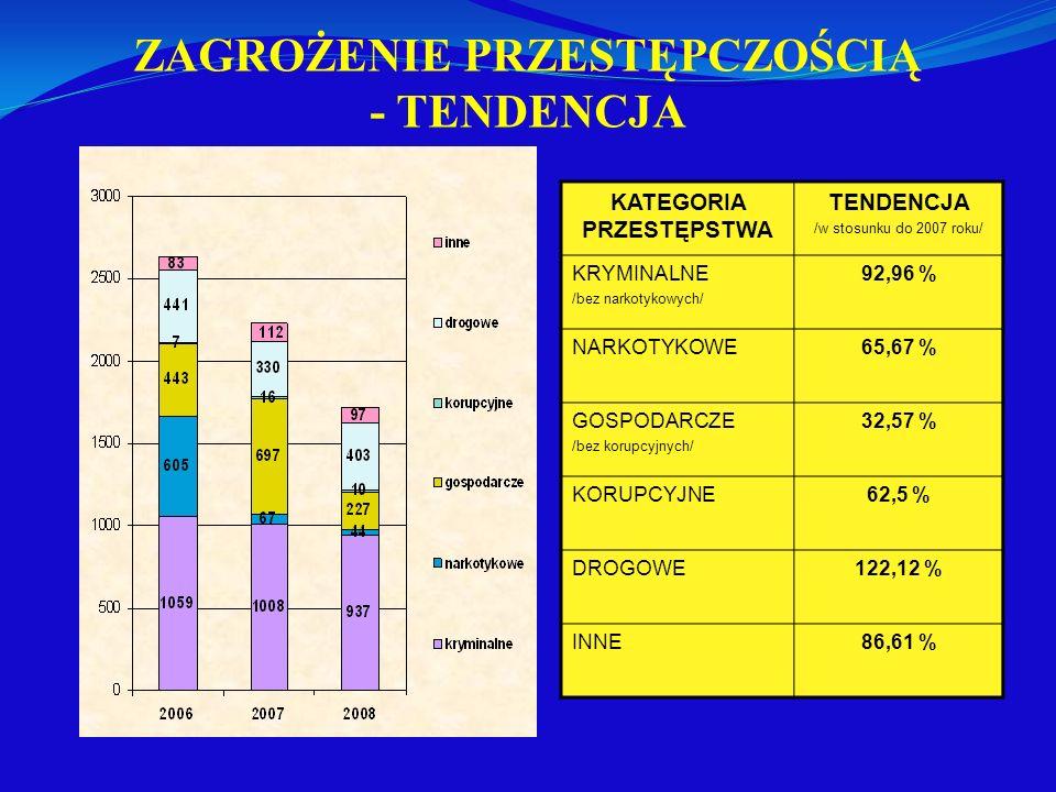 ZAGROŻENIE PRZESTĘPCZOŚCIĄ - TENDENCJA KATEGORIA PRZESTĘPSTWA TENDENCJA /w stosunku do 2007 roku/ KRYMINALNE /bez narkotykowych/ 92,96 % NARKOTYKOWE65