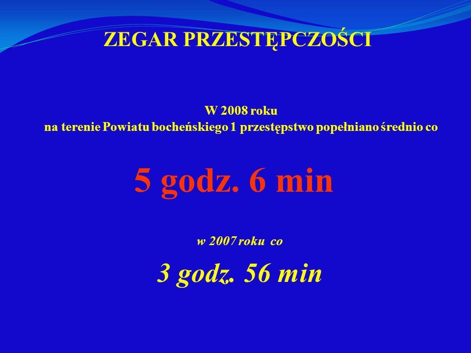 ZEGAR PRZESTĘPCZOŚCI W 2008 roku na terenie Powiatu bocheńskiego 1 przestępstwo popełniano średnio co 5 godz. 6 min w 2007 roku co 3 godz. 56 min