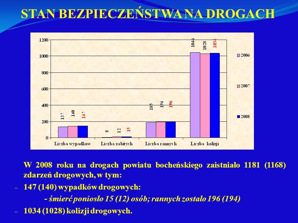 STAN BEZPIECZEŃSTWA NA DROGACH W 2008 roku na drogach powiatu bocheńskiego zaistniało 1181 (1168) zdarzeń drogowych, w tym: – 147 (140) wypadków drogo