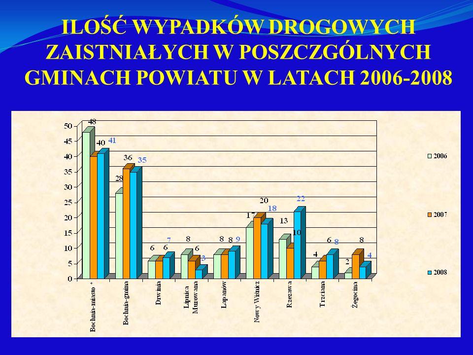 ILOŚĆ WYPADKÓW DROGOWYCH ZAISTNIAŁYCH W POSZCZGÓLNYCH GMINACH POWIATU W LATACH 2006-2008