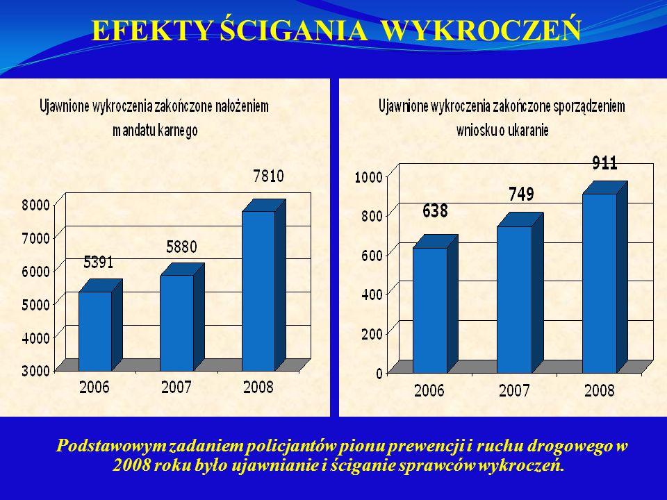 EFEKTY ŚCIGANIA WYKROCZEŃ Podstawowym zadaniem policjantów pionu prewencji i ruchu drogowego w 2008 roku było ujawnianie i ściganie sprawców wykroczeń