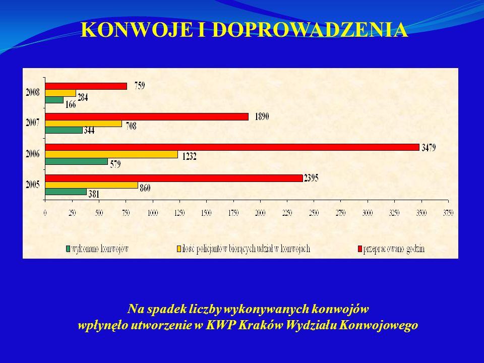 KONWOJE I DOPROWADZENIA Na spadek liczby wykonywanych konwojów wpłynęło utworzenie w KWP Kraków Wydziału Konwojowego