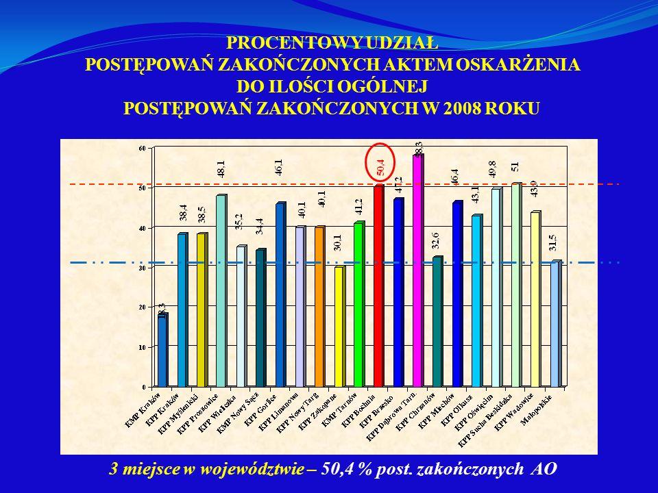 PROCENTOWY UDZIAŁ POSTĘPOWAŃ ZAKOŃCZONYCH AKTEM OSKARŻENIA DO ILOŚCI OGÓLNEJ POSTĘPOWAŃ ZAKOŃCZONYCH W 2008 ROKU 3 miejsce w województwie – 50,4 % pos