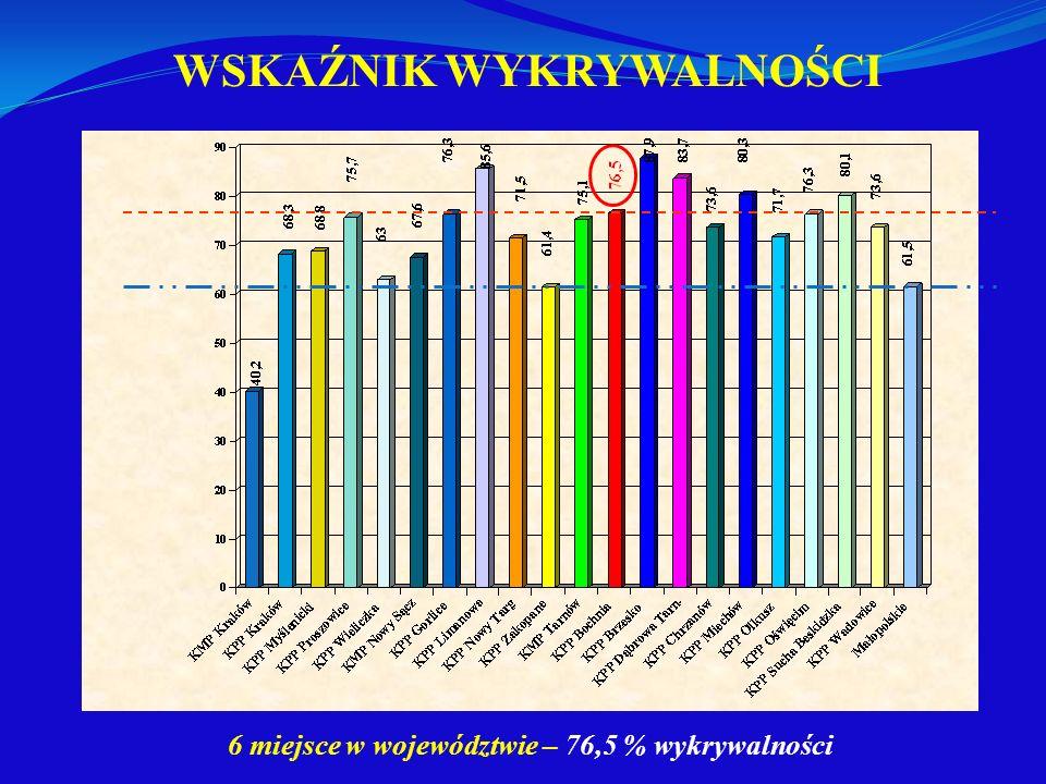 WSKAŹNIK WYKRYWALNOŚCI 6 miejsce w województwie – 76,5 % wykrywalności