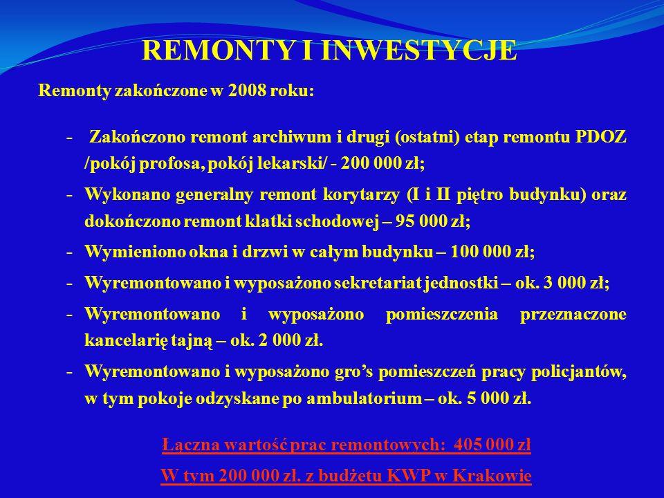 REMONTY I INWESTYCJE Remonty zakończone w 2008 roku: - Zakończono remont archiwum i drugi (ostatni) etap remontu PDOZ /pokój profosa, pokój lekarski/