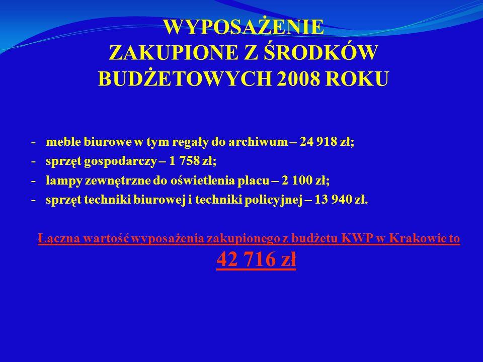 WYPOSAŻENIE ZAKUPIONE Z ŚRODKÓW BUDŻETOWYCH 2008 ROKU -meble biurowe w tym regały do archiwum – 24 918 zł; -sprzęt gospodarczy – 1 758 zł; -lampy zewn