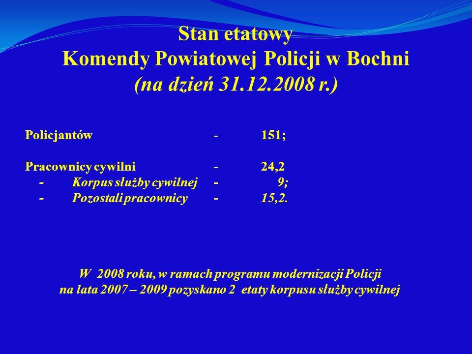 Stan etatowy Komendy Powiatowej Policji w Bochni (na dzień 31.12.2008 r.) Policjantów-151; Pracownicy cywilni-24,2 -Korpus służby cywilnej- 9; - Pozos