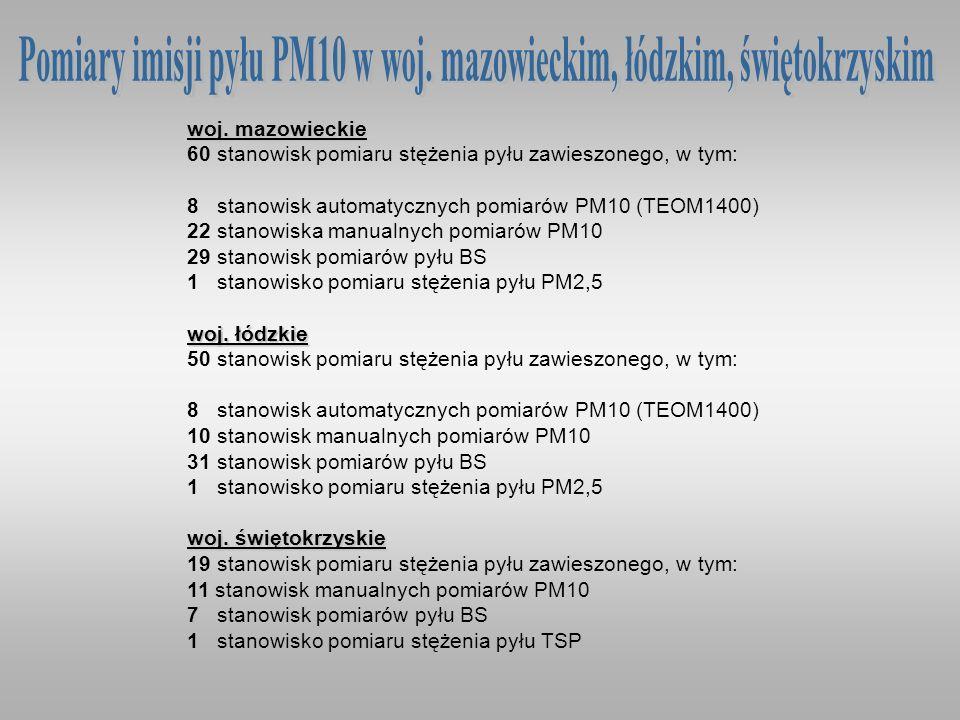 woj. mazowieckie 60 stanowisk pomiaru stężenia pyłu zawieszonego, w tym: 8 stanowisk automatycznych pomiarów PM10 (TEOM1400) 22 stanowiska manualnych