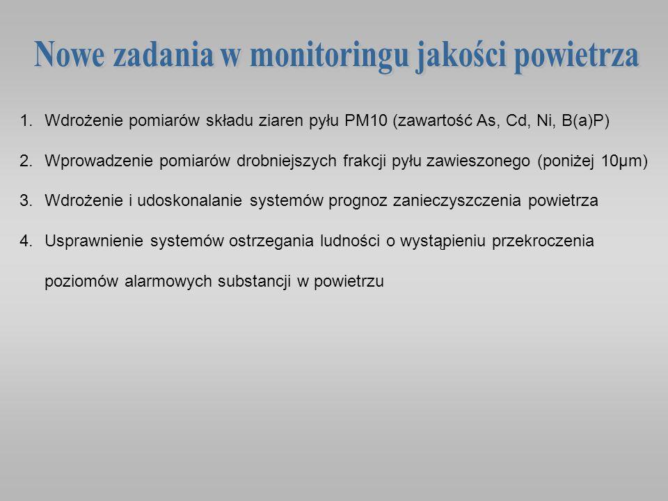 1.Wdrożenie pomiarów składu ziaren pyłu PM10 (zawartość As, Cd, Ni, B(a)P) 2.Wprowadzenie pomiarów drobniejszych frakcji pyłu zawieszonego (poniżej 10