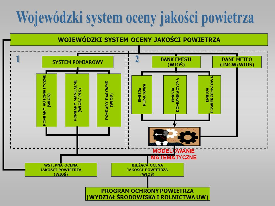 STACJE AUTOMATYCZNE LABORATORIUM WIOŚ SERWER C.A.S.