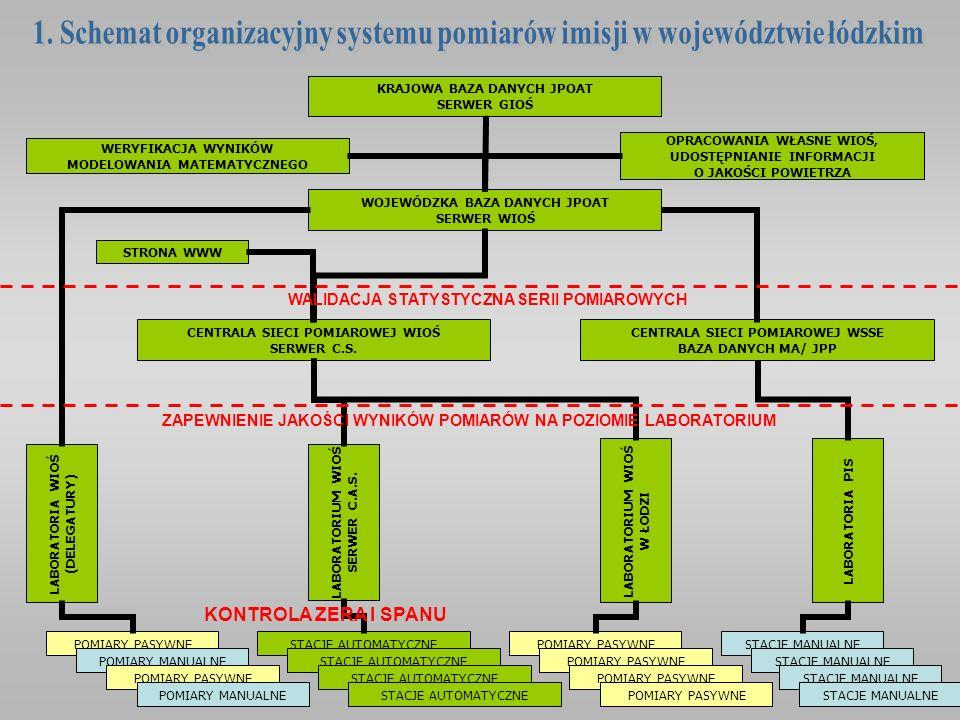 BADANIA ANKIETOWE (WIOŚ) EMISJA PUNKTOWA EMISJA KOMUNIKACYJNA DANE METEOROLOGICZNE IMGW EMISJA POWIERZCHNIOWA (EMISJA NISKA) EMISJA ENERGETYCZNA EMISJA TECHNOLOGICZNA POMIARY METEOROLOGICZNE WIOŚ DANE ADRESOWE EMITENTÓW BAZA URZĘDU MARSZAŁKOWSKIEGO (SOZAT) MATERIAŁY POKONTROLNE INSPEKCJI WIOŚ ORAZ DECYZJE WOJEWODY O DOPUSZCZALNEJ EMISJI DANE O RUCHU DROGOWYM ZUŻYCIE PALIW I POWIERZCHNIA GRZEWCZA MIESZKAŃ URZĘDY MIAST I GMIN SZACOWANIE WIELKOŚCI I PRZEBIEGU ROCZNEGO EMISJI BAZA DANYCH EMISJI (INFORMIX) SYSTEM GIS MODELOWANIE MATEMATYCZNE WYNIKI POMIARÓW IMISJI ROCZNA OCENA JAKOŚCI POWIETRZA, OPRACOWANIA, PREZENTACJE GRAFICZNE WERYFIKACJA WYNIKÓW MODELOWANIA