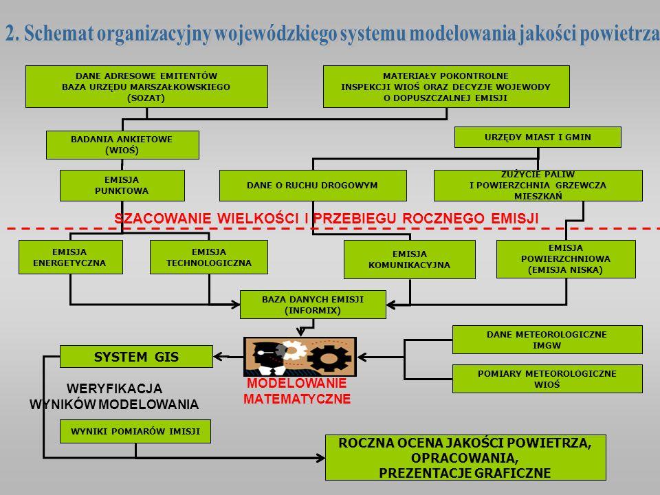 BADANIA ANKIETOWE (WIOŚ) EMISJA PUNKTOWA EMISJA KOMUNIKACYJNA DANE METEOROLOGICZNE IMGW EMISJA POWIERZCHNIOWA (EMISJA NISKA) EMISJA ENERGETYCZNA EMISJ