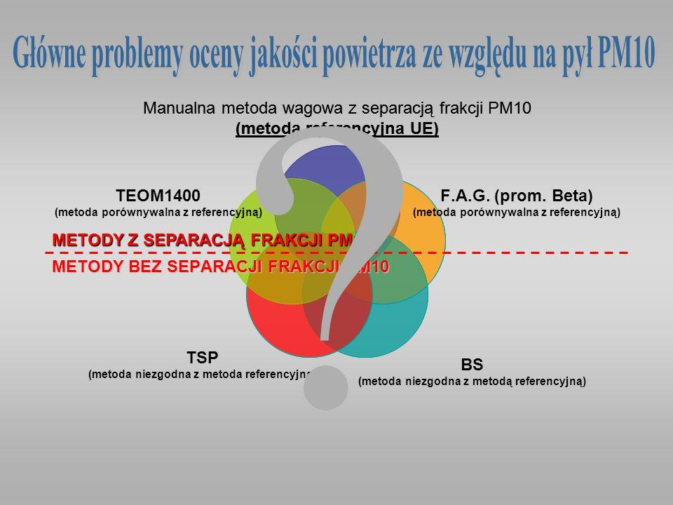 Manualna metoda wagowa z separacją frakcji PM10 (metoda referencyjna UE) METODY BEZ SEPARACJI FRAKCJI PM10 METODY Z SEPARACJĄ FRAKCJI PM10 ?