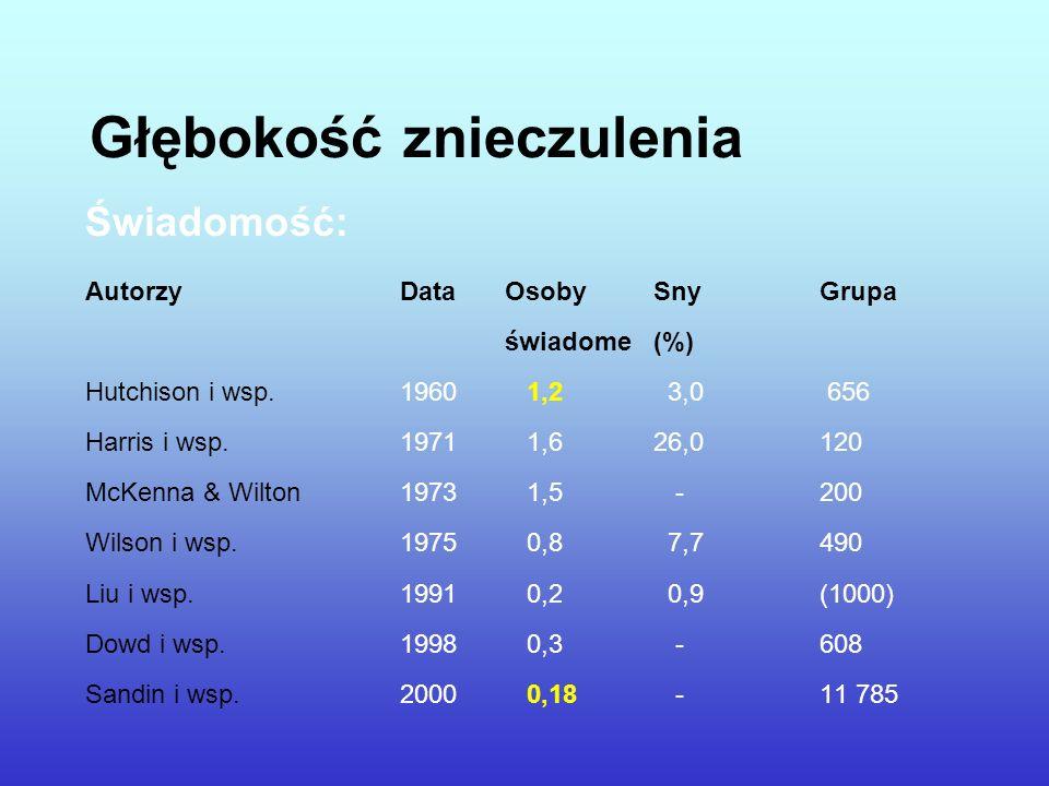 Głębokość znieczulenia Świadomość: AutorzyDataOsoby SnyGrupa świadome (%) Hutchison i wsp.1960 1,2 3,0 656 Harris i wsp.1971 1,6 26,0 120 McKenna & Wi