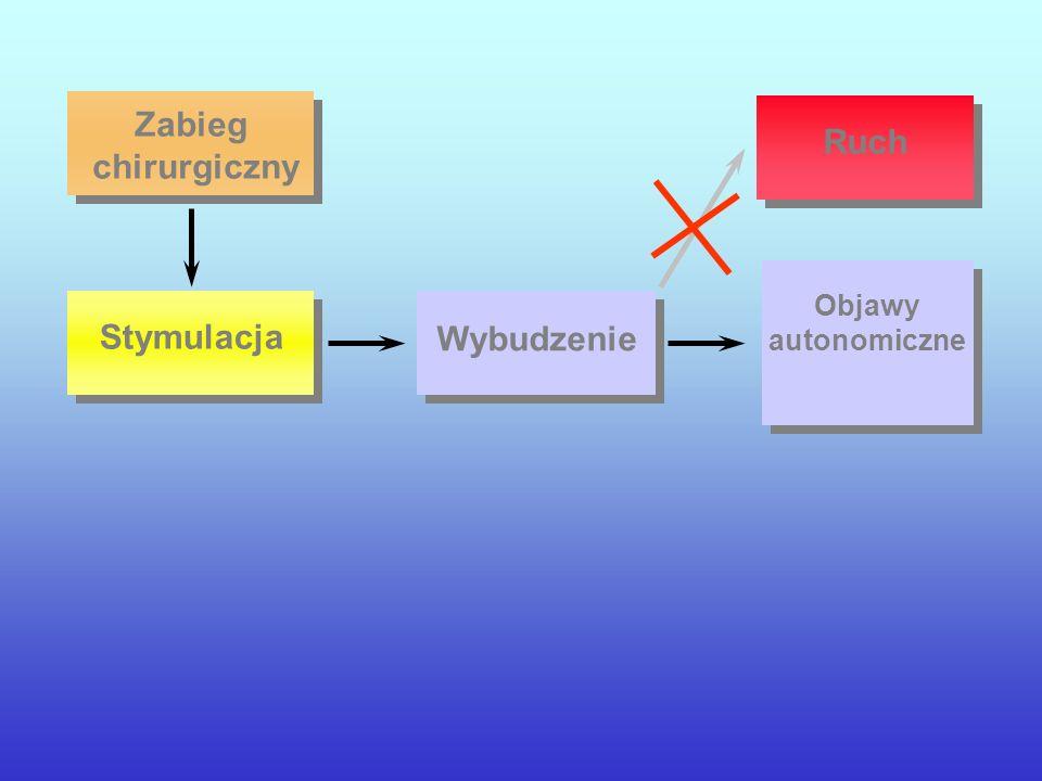 Wybudzenie Stymulacja Ruch Zabieg chirurgiczny Objawy autonomiczne