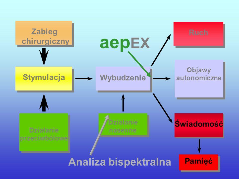Wybudzenie Stymulacja Objawy autonomiczne Świadomość Ruch Pamięć Zabieg chirurgiczny aep EX Działanie przeciwbólowe Działanie nasenne Analiza bispektr