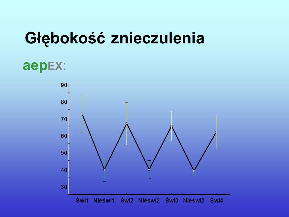 Głębokość znieczulenia aep EX : Świ1Nieświ1Świ2Nieświ2Świ3Nieświ3Świ4 30 40 50 60 70 80 90