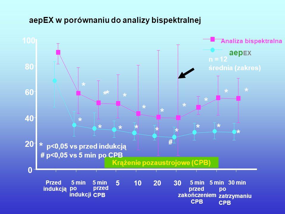 aepEX w porównaniu do analizy bispektralnej * * * 0 20 40 60 80 100 Analiza bispektralna aep EX 5102030 5 min przed zakończeniem CPB 5 min30 min po za