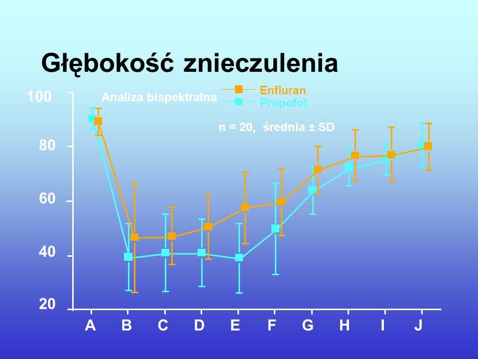 Analiza bispektralna Propofol Enfluran n = 20, średnia ± SD