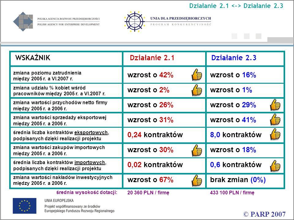 © PARP 2007 WSKAŹNIK Działanie 2.1 Działanie 2.3 zmiana poziomu zatrudnienia między 2005 r.