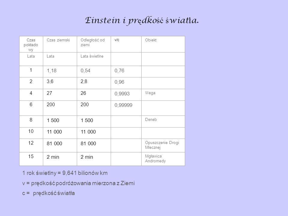 Einstein i pr ę dko ść ś wiat ł a. Czas pokłado wy Czas ziemskiOdległość od ziemi v/c Obiekt Lata Lata świetlne 1 1,180,540,76 23,62,8 0,96 42726 0,99