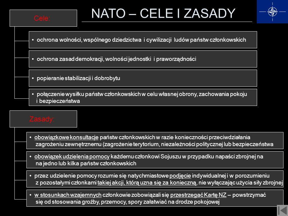 NATO – CELE I ZASADY Cele: ochrona wolności, wspólnego dziedzictwa i cywilizacji ludów państw członkowskich Zasady: ochrona zasad demokracji, wolności