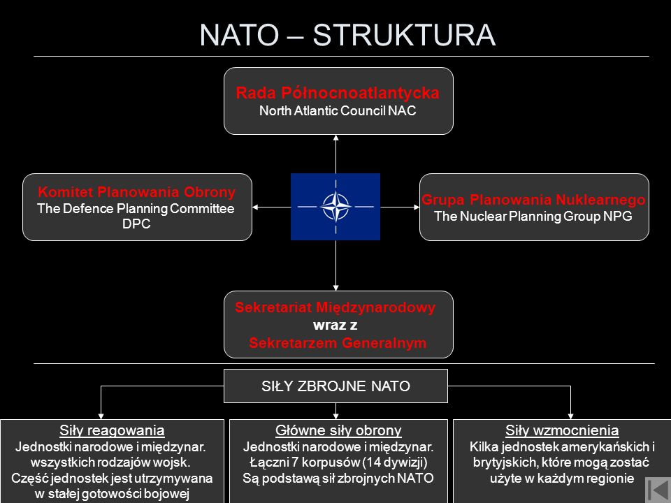 NATO – STRUKTURA Komitet Planowania Obrony The Defence Planning Committee DPC Grupa Planowania Nuklearnego The Nuclear Planning Group NPG Rada Północn