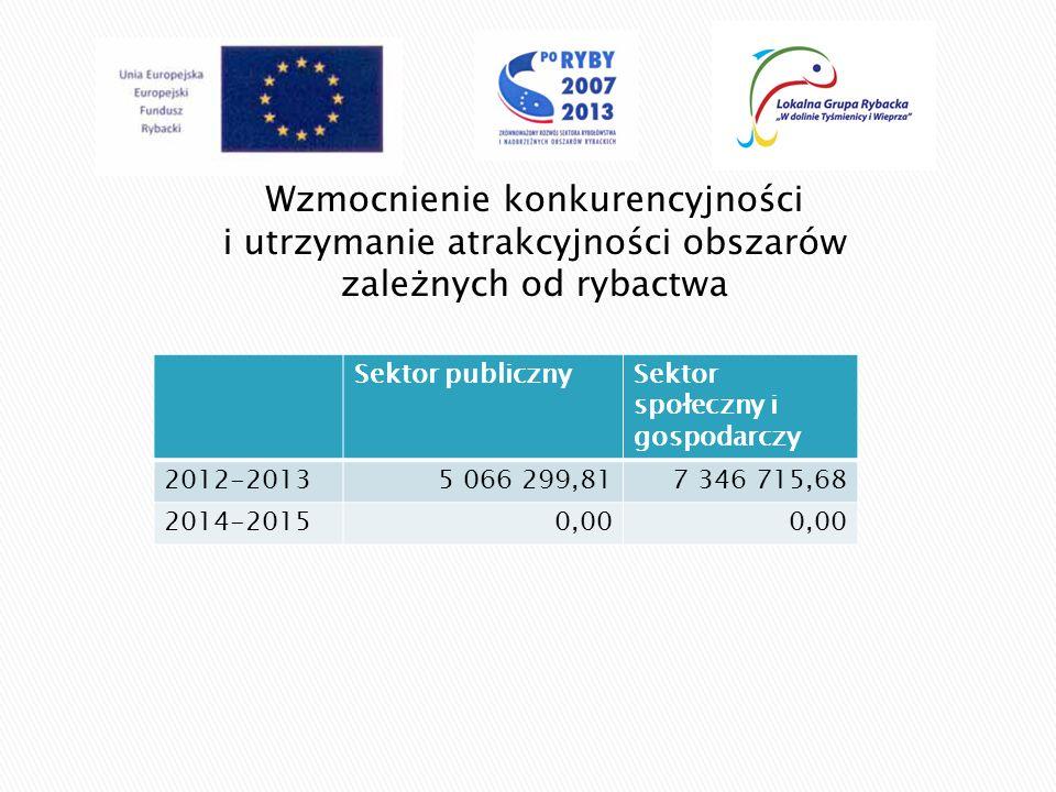 Wzmocnienie konkurencyjności i utrzymanie atrakcyjności obszarów zależnych od rybactwa Sektor publicznySektor społeczny i gospodarczy 2012-20135 066 2