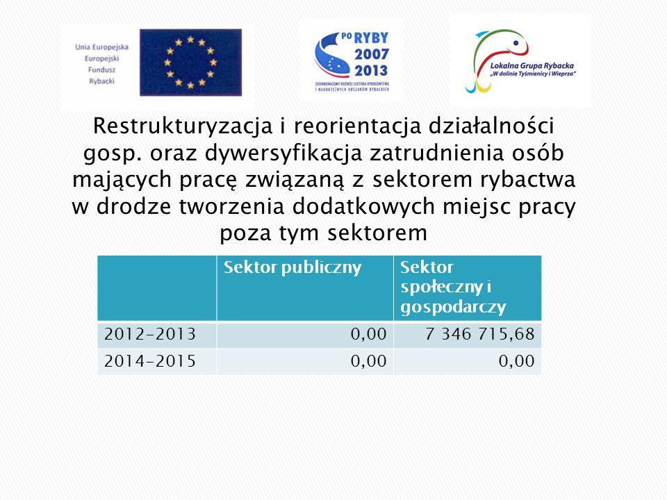 Podnoszenie wartości produktów rybactwa, rozwój usług na rzecz społeczności zamieszkującej obszary zależne od rybactwa Sektor publicznySektor społeczny i gospodarczy 2012-20132 227 696,664 138 970,01 2014-20150,00