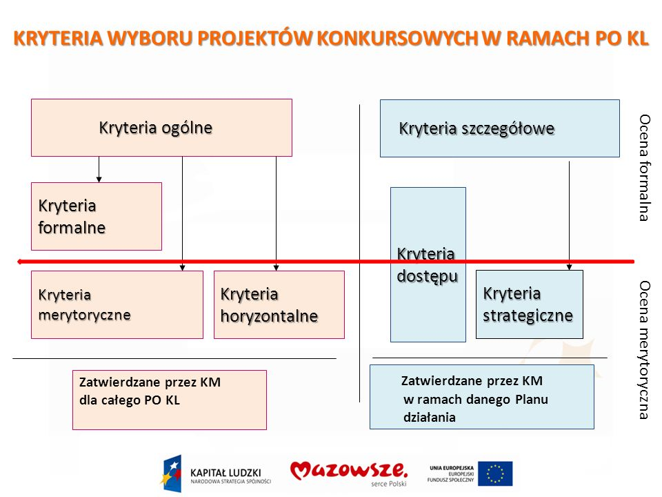 Kryteria ogólne Kryteria szczegółowe Kryteriaformalne KryteriamerytoryczneKryteriahoryzontalne Kryteriadostępu Kryteriastrategiczne Zatwierdzane przez KM dla całego PO KL Zatwierdzane przez KM w ramach danego Planu działania Ocena formalna Ocena merytoryczna KRYTERIA WYBORU PROJEKTÓW KONKURSOWYCH W RAMACH PO KL