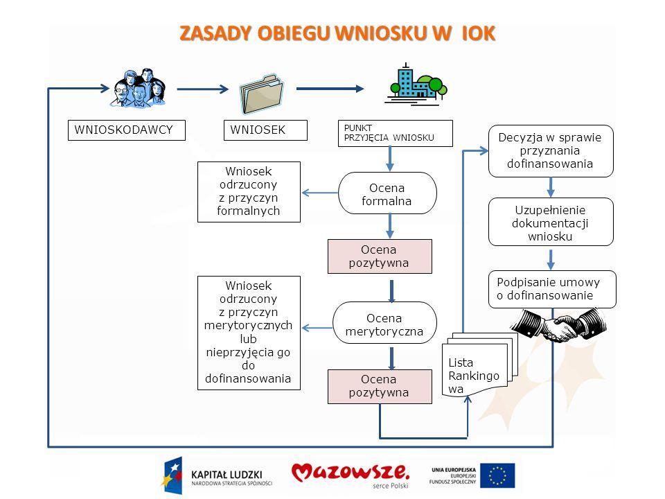 Poddziałanie 7.2.1 Aktywizacja zawodowa i społeczna osób zagrożonych wykluczeniem społecznym Kryteria dostępu 5.