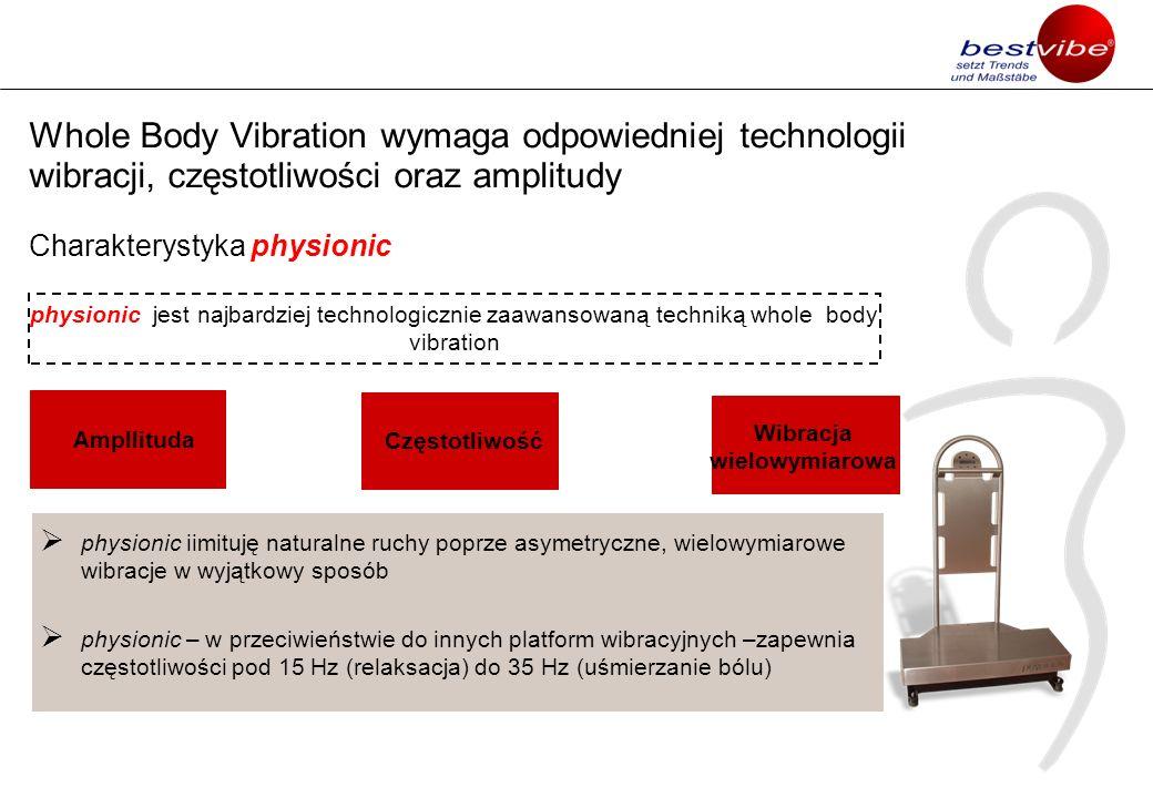Ampllituda Whole Body Vibration wymaga odpowiedniej technologii wibracji, częstotliwości oraz amplitudy Charakterystyka physionic physionic jest najba