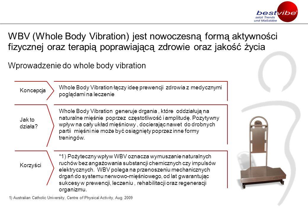 Pozytywne efekty WBV zostały klinicznie udowodnione Zwiększenie gęstości kości Wpływ WBV Stymulacja drobnych mieśni Wpływ na układ endokrynny, zwiększenie wydzielania hormonów wzrostu, zmniejszenie kortyzolu 1) Stymulacja OUN 2) Wzmocnienie koordynacji ruchowej Zwiększenie przepływu krwi Izwiększenie siły i wytrzymałości mięśni bez urazów stawów 1)Kortyzol – hormon stresu, zmniejszenie jego wydzielania redukuje stres i napięcie 2) OUN – ośrodkowy układ nerwowy