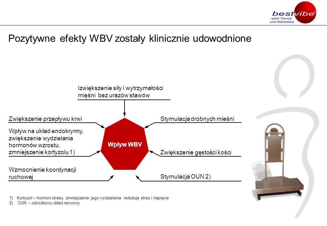 Pozytywne efekty WBV zostały klinicznie udowodnione Zwiększenie gęstości kości Wpływ WBV Stymulacja drobnych mieśni Wpływ na układ endokrynny, zwiększ