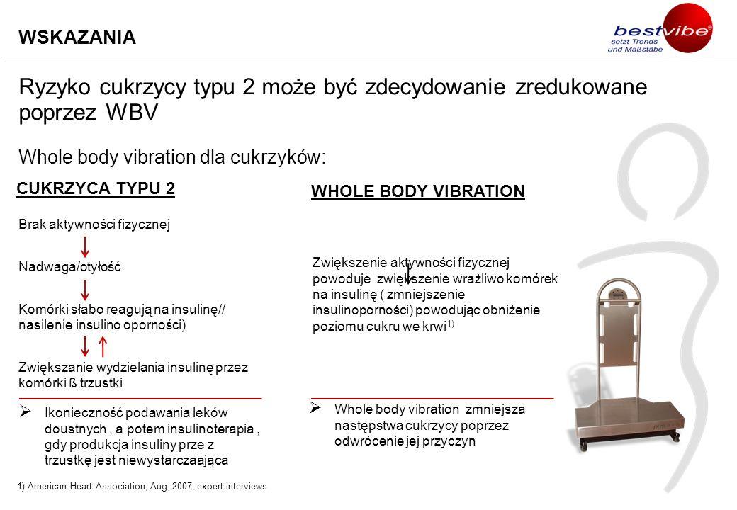 Badania naukowe wciąż odkrywają pozytywne aspekty Whole Body Vibrations (1) Stress/zachowanie zdrowia Redukcja wydzielania kortyzolu (hormonu stresu) Uwalnianie edndorfin ( hormonów szczęścia) Choroba Parkinsona Choroba Alzheimera 1) Stymulacja mózgu poprzez asymetryczne techniki wibracyjne 2) Anti-agingUwalnianie hormonów wzrostu 3) 1) Department of Internal Medicine, University Erlangen-Nuremberg, Oct.