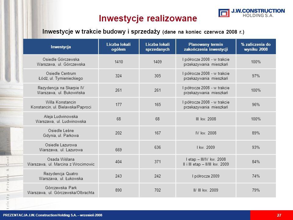 S t r i c t l y P r i v a t e & C o n f i d e n t i a l Inwestycje realizowane Inwestycje w trakcie budowy i sprzedaży (dane na koniec czerwca 2008 r.) 27 Inwestycja Liczba lokali ogółem Liczba lokali sprzedanych Planowany termin zakończenia inwestycji % zaliczenia do wyniku 2008 Osiedle Górczewska Warszawa, ul.