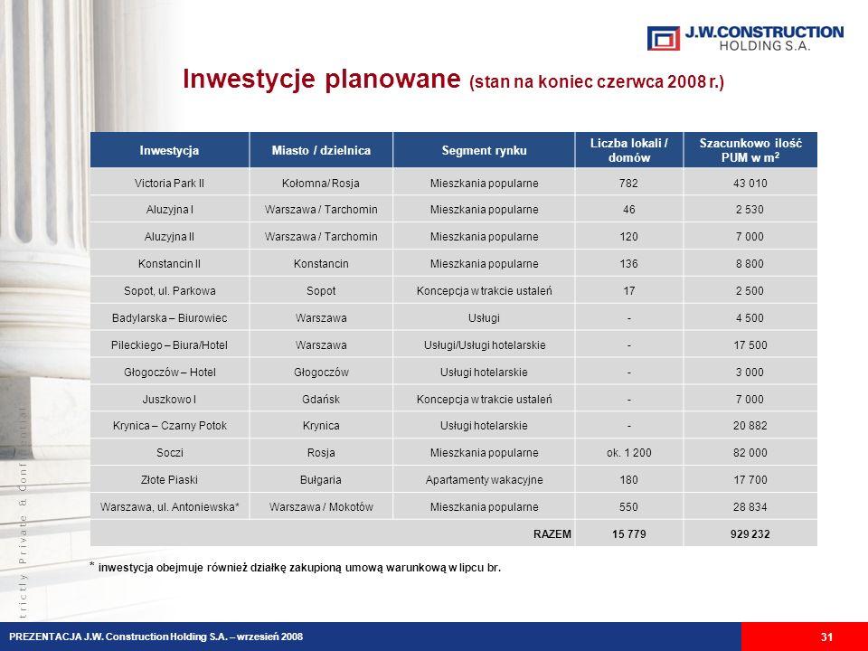 S t r i c t l y P r i v a t e & C o n f i d e n t i a l Inwestycje planowane (stan na koniec czerwca 2008 r.) 31 InwestycjaMiasto / dzielnicaSegment r
