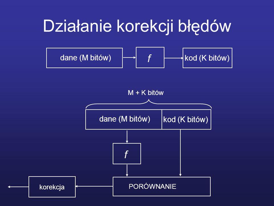 Działanie korekcji błędów dane (M bitów) kod (K bitów) M + K bitów dane (M bitów) f kod (K bitów) f PORÓWNANIE korekcja