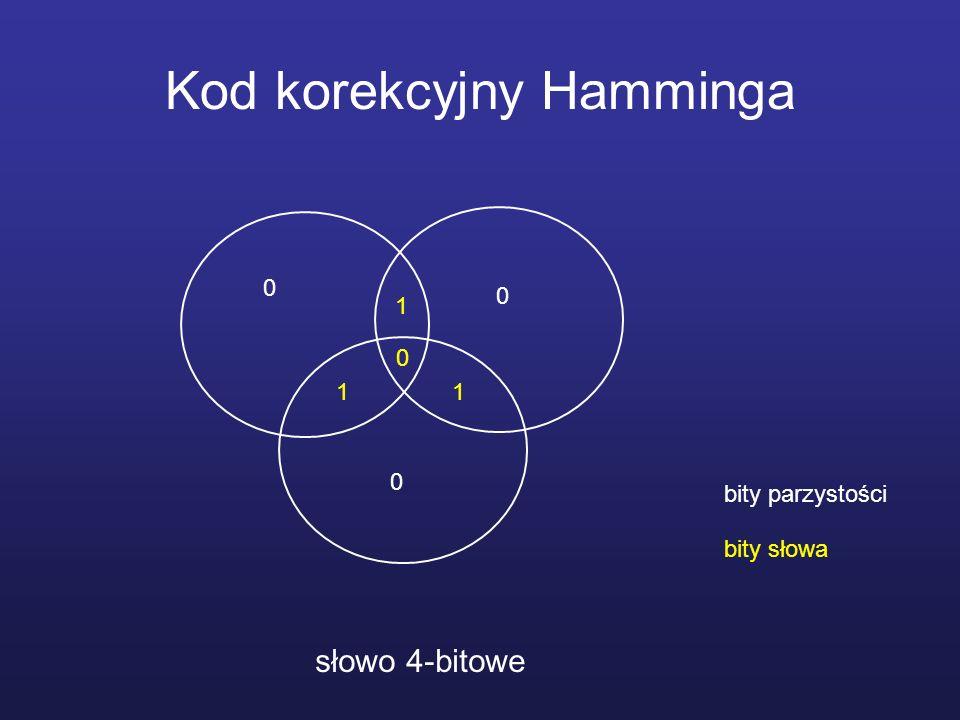 Kod korekcyjny Hamminga słowo 4-bitowe 1 1 1 0 0 0 0 bity parzystości bity słowa