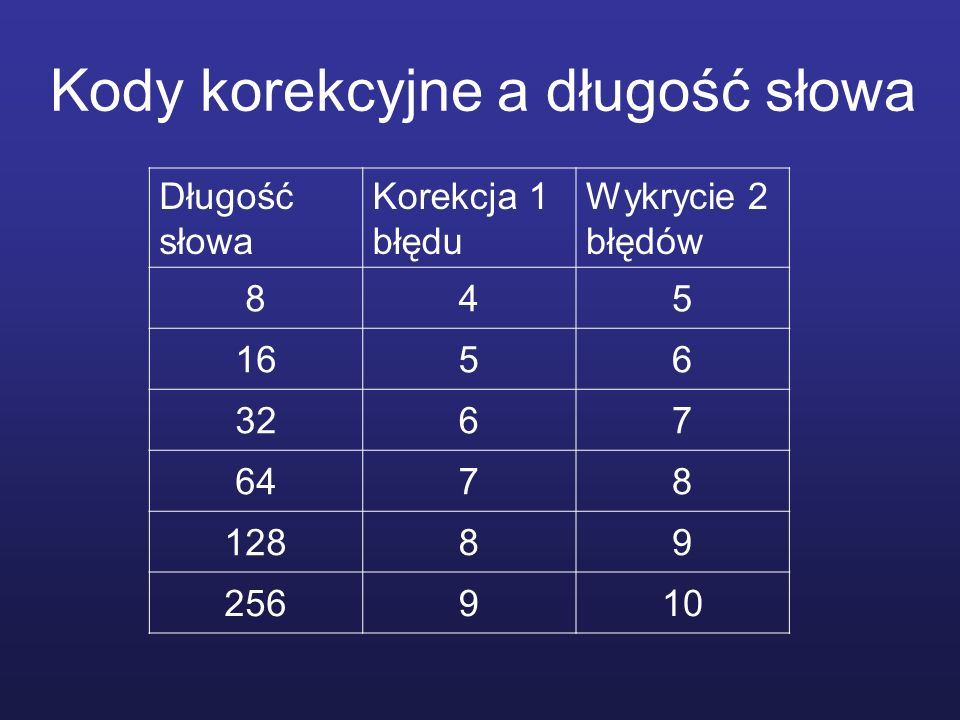 Kody korekcyjne a długość słowa Długość słowa Korekcja 1 błędu Wykrycie 2 błędów 845 1656 3267 6478 12889 256910