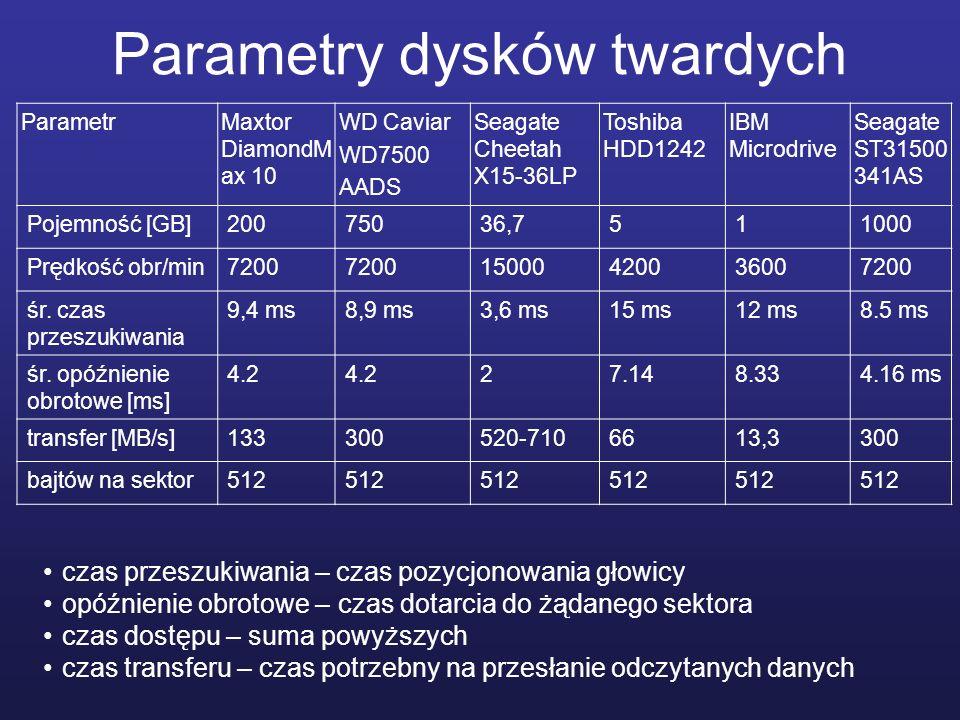 Parametry dysków twardych ParametrMaxtor DiamondM ax 10 WD Caviar WD7500 AADS Seagate Cheetah X15-36LP Toshiba HDD1242 IBM Microdrive Seagate ST31500